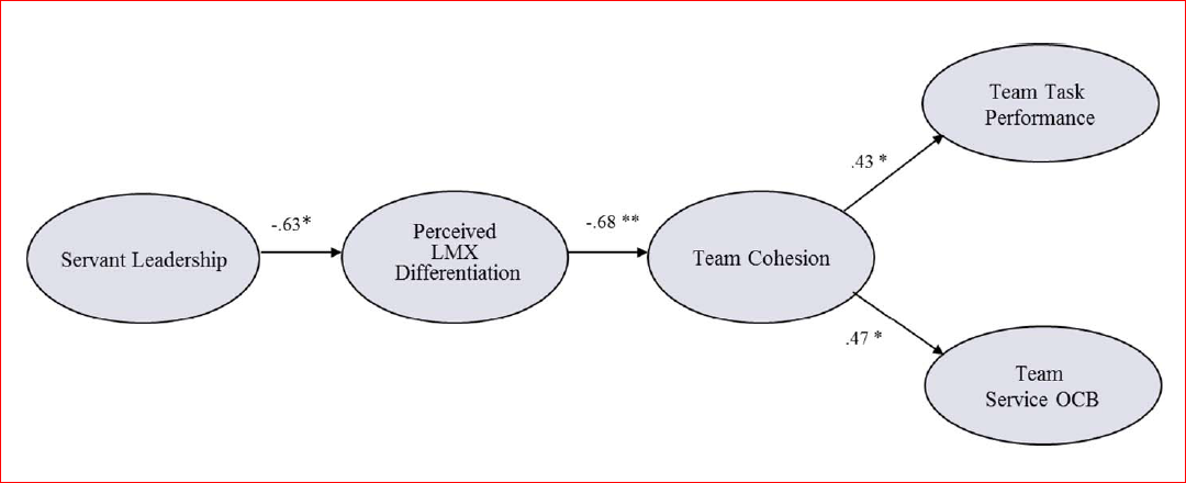 "Figure 2: ""Structural equation model of servant leadership group-level mediation model on team performance, with standardized coefficients."