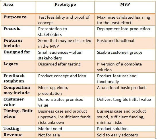 Here Is My View Of The Difference Between A Prototype And Minimal Viable Product Mvp See Table Below